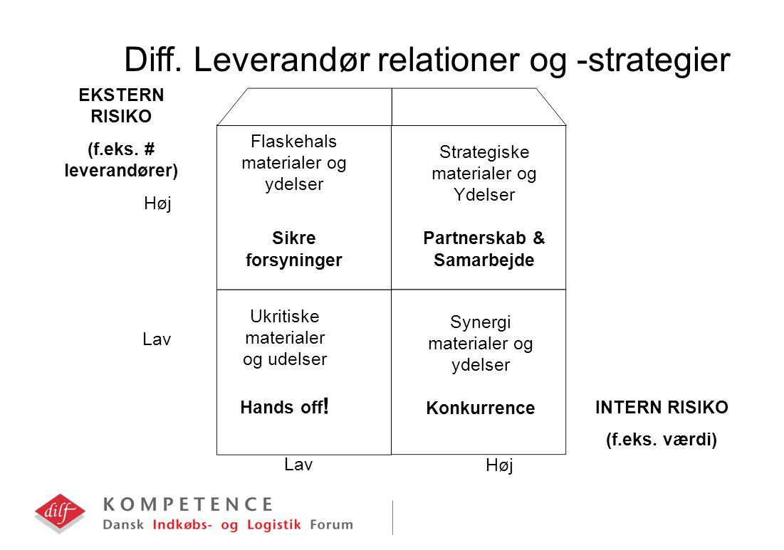 EKSTERN RISIKO (f.eks. # leverandører) Diff.