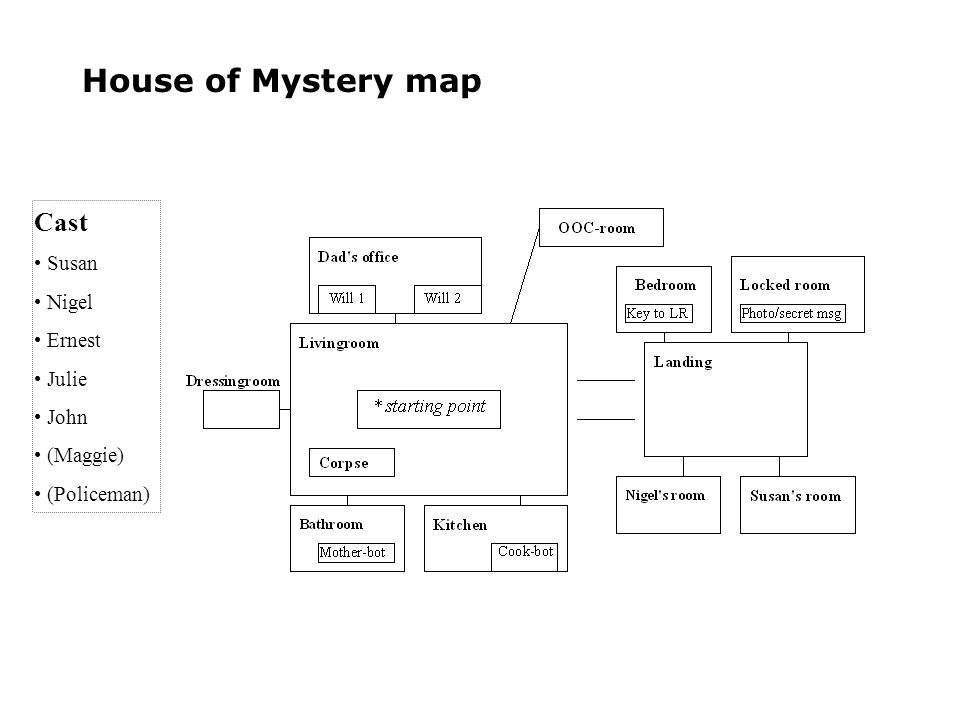 House of Mystery map Cast Susan Nigel Ernest Julie John (Maggie) (Policeman)