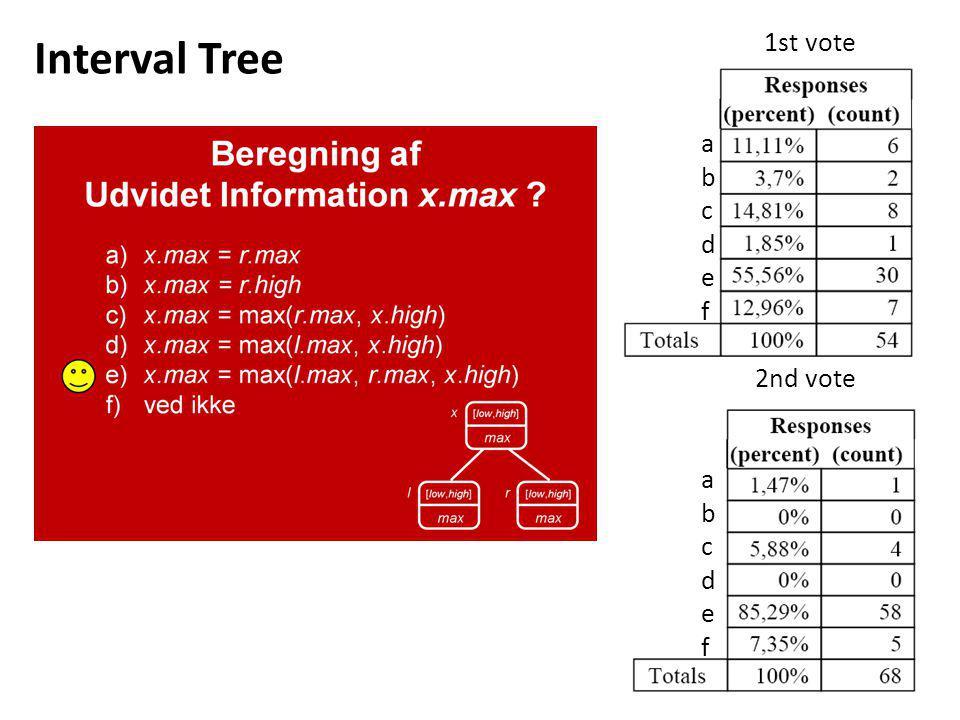 Interval Tree 1st vote a b c d e f 2nd vote a b c d e f