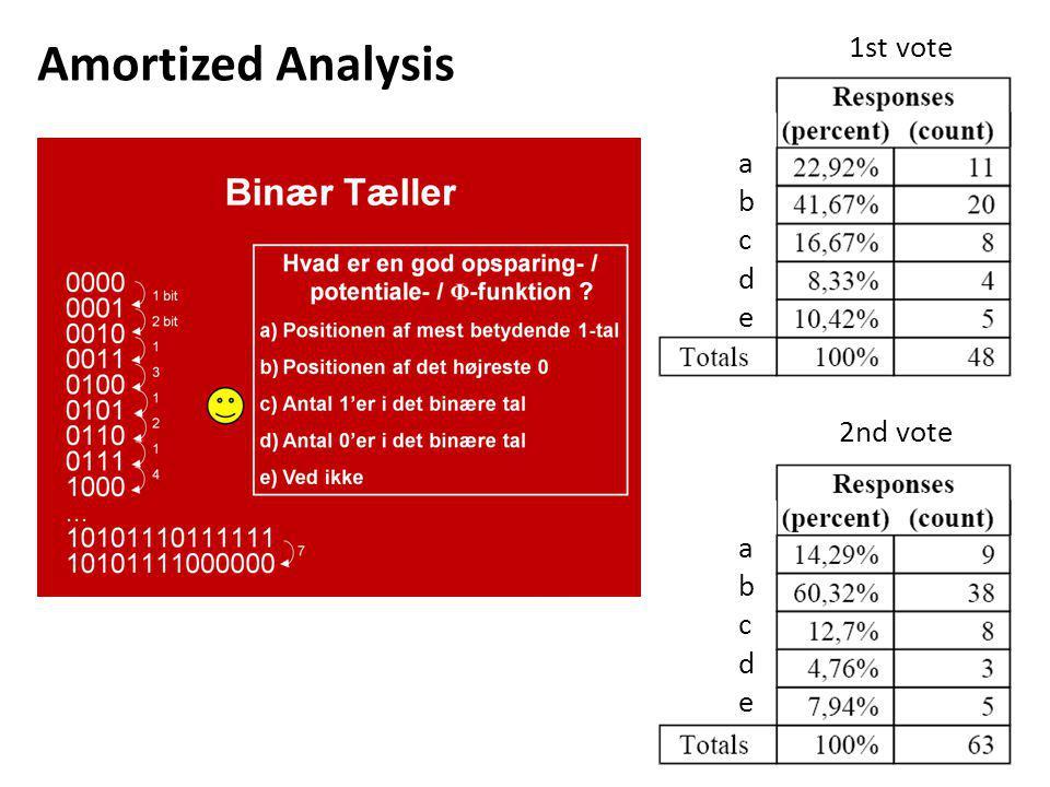 1st vote a b c d e 2nd vote a b c d e Amortized Analysis