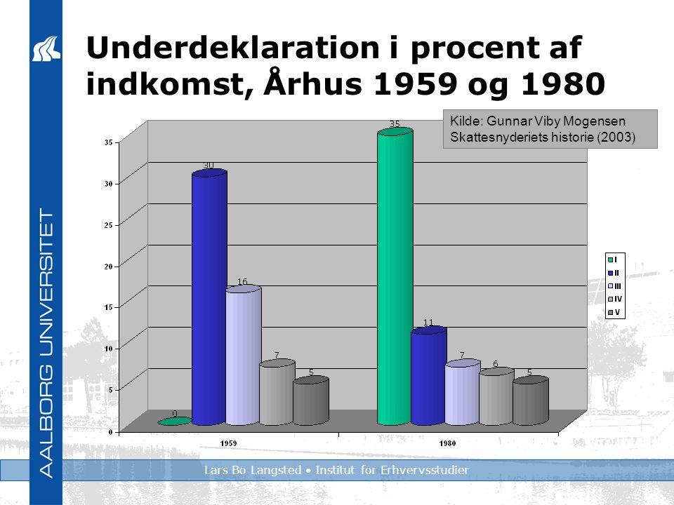 Lars Bo Langsted Institut for Erhvervsstudier Underdeklaration i procent af indkomst, Århus 1959 og 1980 Kilde: Gunnar Viby Mogensen Skattesnyderiets historie (2003)