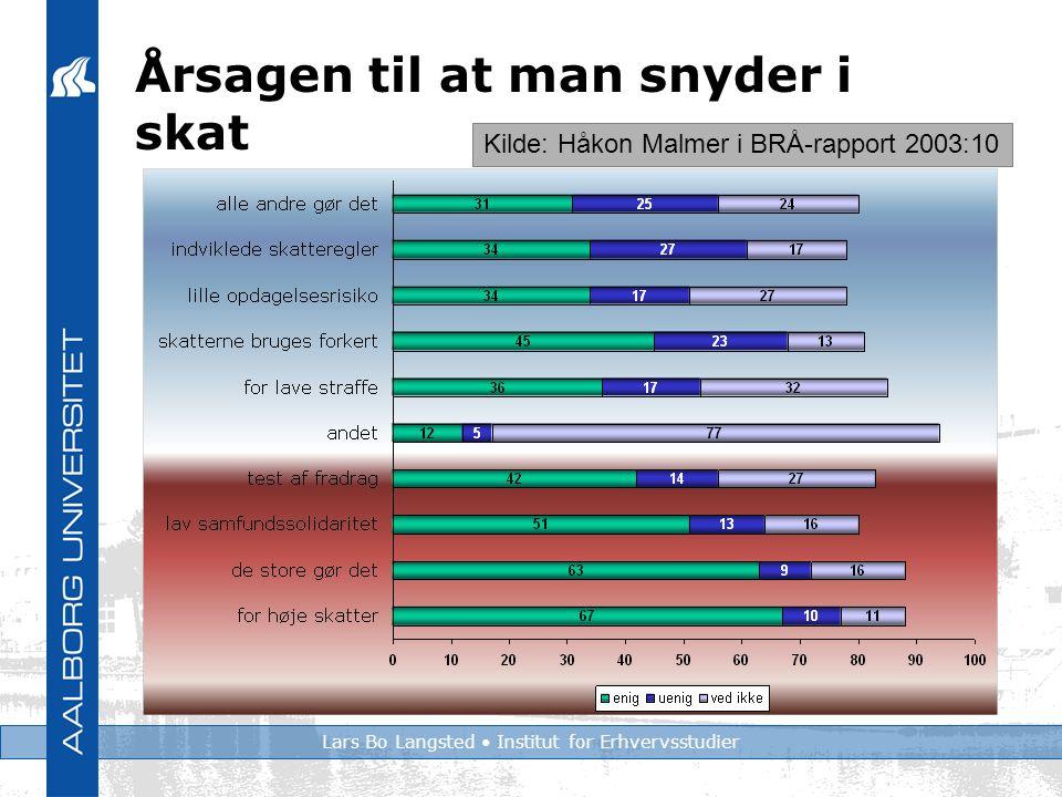 Lars Bo Langsted Institut for Erhvervsstudier Årsagen til at man snyder i skat Kilde: Håkon Malmer i BRÅ-rapport 2003:10