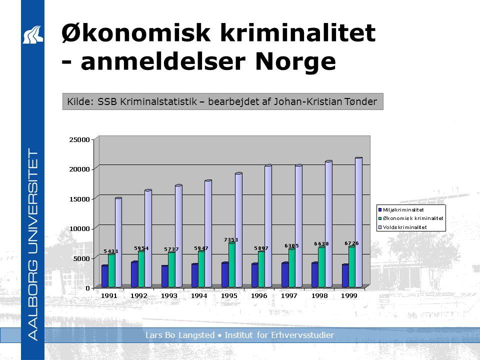 Lars Bo Langsted Institut for Erhvervsstudier Økonomisk kriminalitet - anmeldelser Norge Kilde: SSB Kriminalstatistik – bearbejdet af Johan-Kristian Tønder