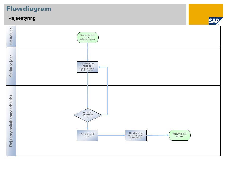 Flowdiagram Rejsestyring Rejseregnskabsmedarbejder Hændelse Medarbejder Er rejsen godkendt .