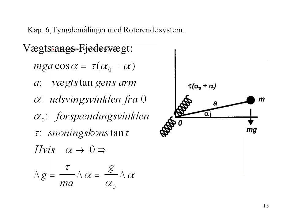 15 Kap. 6,Tyngdemålinger med Roterende system. Vægtstangs-Fjedervægt: