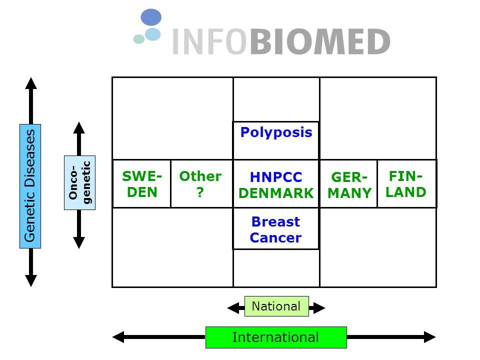 Genetic Diseases International HNPCC DENMARK Other .