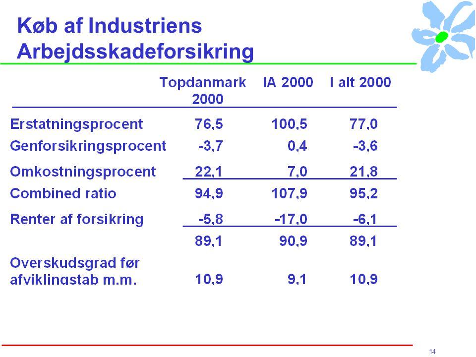 14 Køb af Industriens Arbejdsskadeforsikring