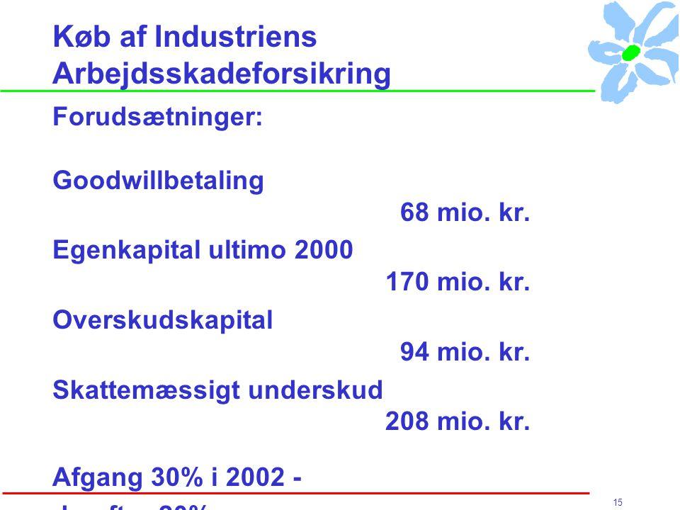 15 Køb af Industriens Arbejdsskadeforsikring Forudsætninger: Goodwillbetaling 68 mio.