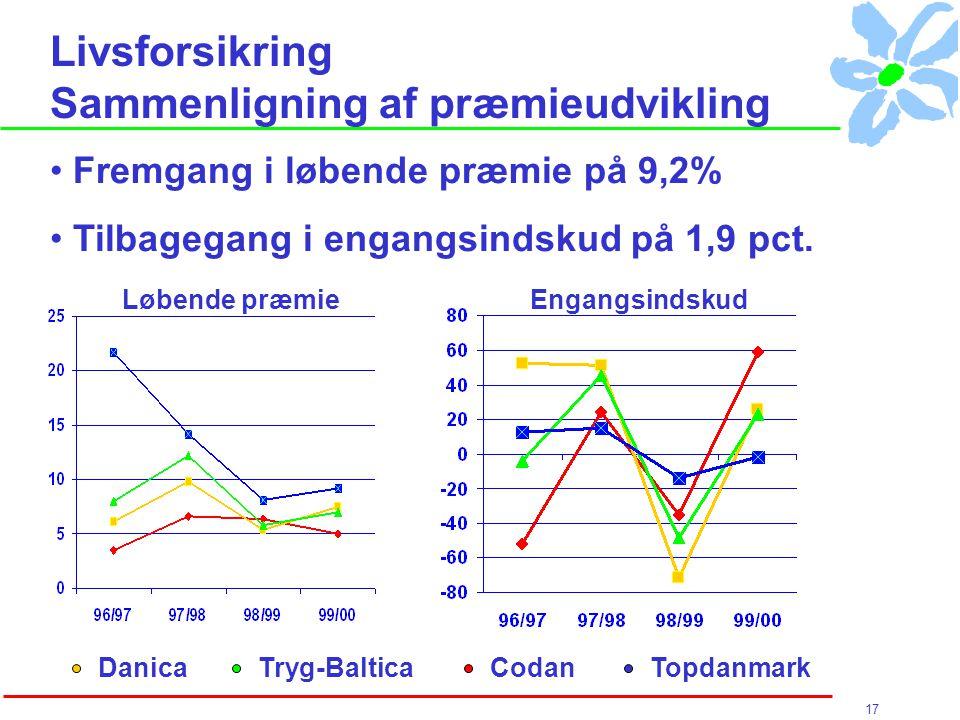 17 Livsforsikring Sammenligning af præmieudvikling Fremgang i løbende præmie på 9,2% Tilbagegang i engangsindskud på 1,9 pct.