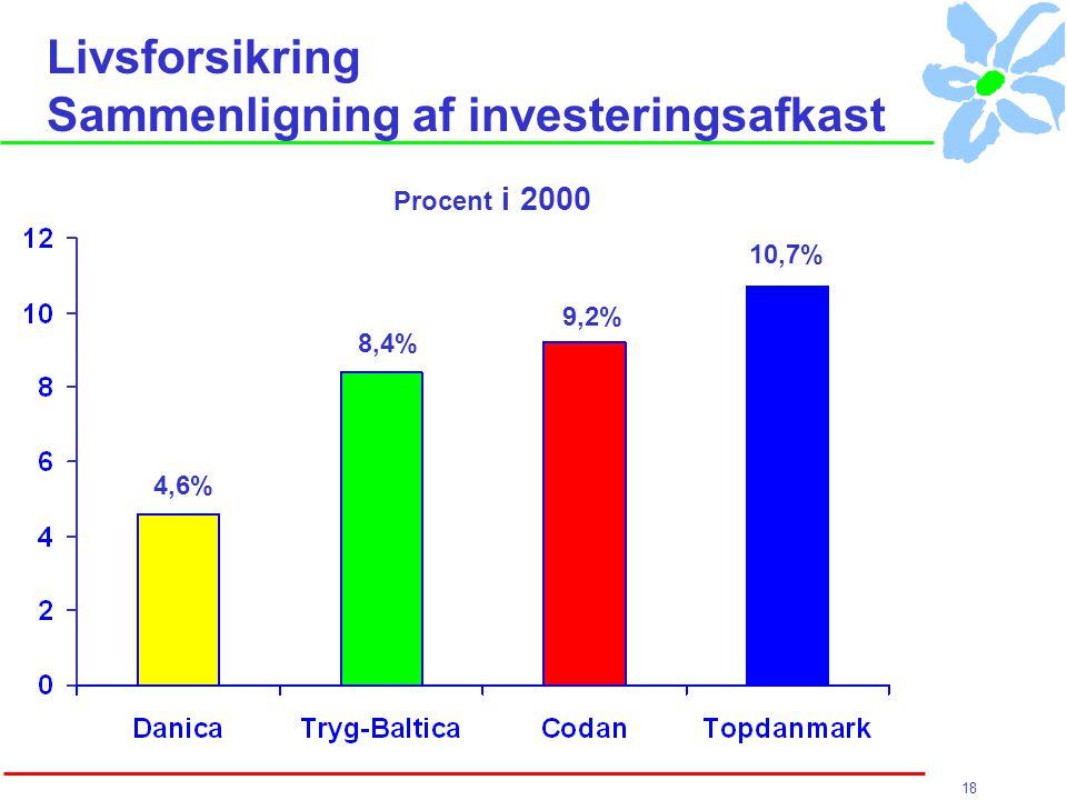 18 Livsforsikring Sammenligning af investeringsafkast 4,6% 8,4% 9,2% 10,7% Procent i 2000