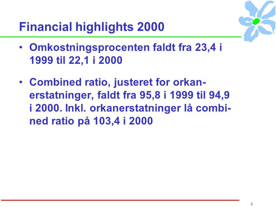 4 Financial highlights 2000 Omkostningsprocenten faldt fra 23,4 i 1999 til 22,1 i 2000 Combined ratio, justeret for orkan- erstatninger, faldt fra 95,8 i 1999 til 94,9 i 2000.