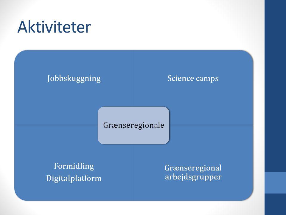JobbskuggningScience camps Formidling Digitalplatform Grænseregional arbejdsgrupper Grænseregionale
