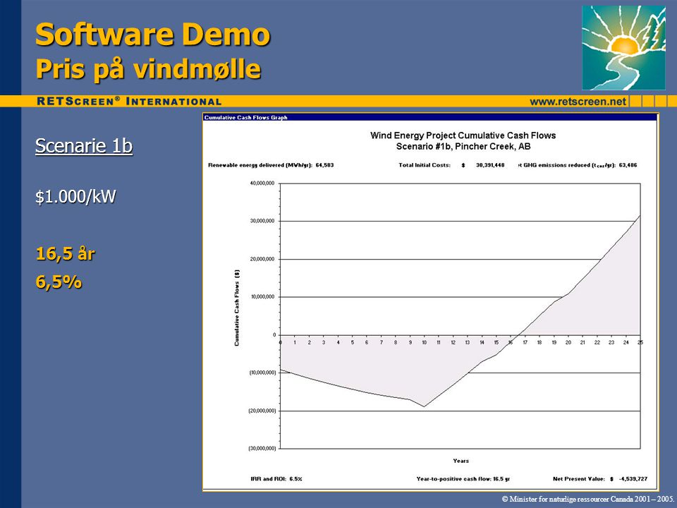Software Demo Pris på vindmølle Scenarie 1b $1.000/kW 16,5 år 6,5% © Minister for naturlige ressourcer Canada 2001 – 2005.