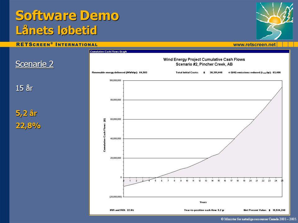 Software Demo Lånets løbetid Scenarie 2 15 år 5,2 år 22,8% © Minister for naturlige ressourcer Canada 2001 – 2005.