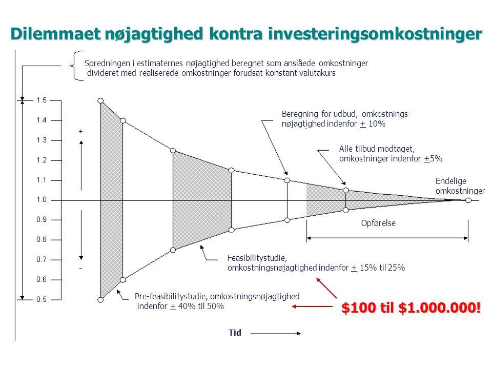 Dilemmaet nøjagtighed kontra investeringsomkostninger Spredningen i estimaternes nøjagtighed beregnet som anslåede omkostninger divideret med realiserede omkostninger forudsat konstant valutakurs Pre-feasibilitystudie, omkostningsnøjagtighed indenfor + 40% til 50% Feasibilitystudie, omkostningsnøjagtighed indenfor + 15% til 25% Opførelse Endelige omkostninger Alle tilbud modtaget, omkostninger indenfor +5% Beregning for udbud, omkostnings- nøjagtighed indenfor + 10% Tid $100 til $1.000.000!