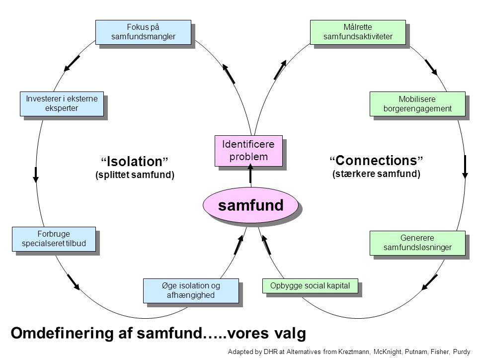Identify Issue Identificere problem Fokus på samfundsmangler Investerer i eksterne eksperter Forbruge specialseret tilbud Øge isolation og afhængighed Målrette samfundsaktiviteter Mobilisere borgerengagement Generere samfundsløsninger Opbygge social kapital Isolation (splittet samfund) Connections (stærkere samfund) Adapted by DHR at Alternatives from Kreztmann, McKnight, Putnam, Fisher, Purdy samfund Omdefinering af samfund…..vores valg