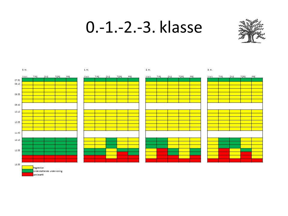 0.-1.-2.-3. klasse 0. kl.1. kl.2. kl.3. kl.