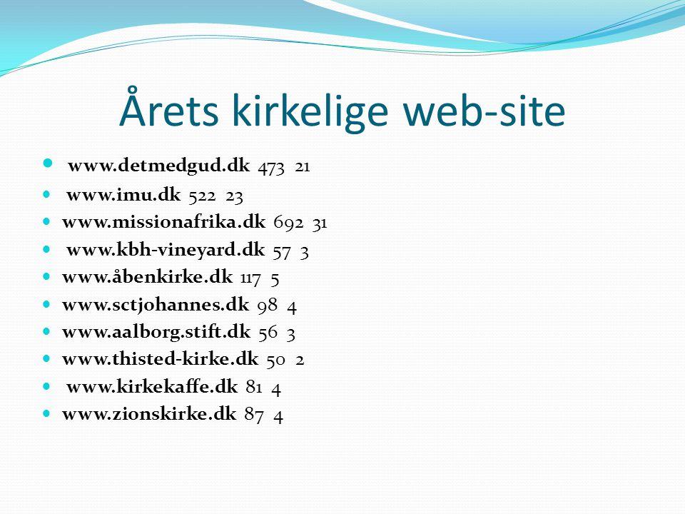Årets kirkelige web-site www.detmedgud.dk 473 21 www.imu.dk 522 23 www.missionafrika.dk 692 31 www.kbh-vineyard.dk 57 3 www.åbenkirke.dk 117 5 www.sctjohannes.dk 98 4 www.aalborg.stift.dk 56 3 www.thisted-kirke.dk 50 2 www.kirkekaffe.dk 81 4 www.zionskirke.dk 87 4