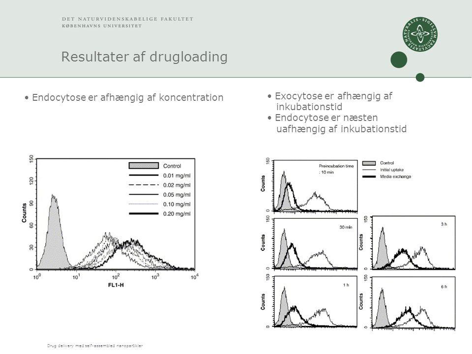 Drug delivery med self-assembled nanopartikler Resultater af drugloading Endocytose er afhængig af koncentration Exocytose er afhængig af inkubationstid Endocytose er næsten uafhængig af inkubationstid