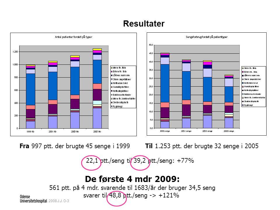 22-08-2014Nov. 2008 J.J. O-3 Fra 997 ptt. der brugte 45 senge i 1999 Til 1.253 ptt.