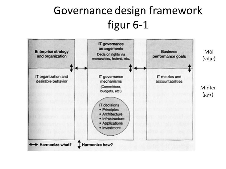 Governance design framework figur 6-1 Midler (gør) Mål (vilje)