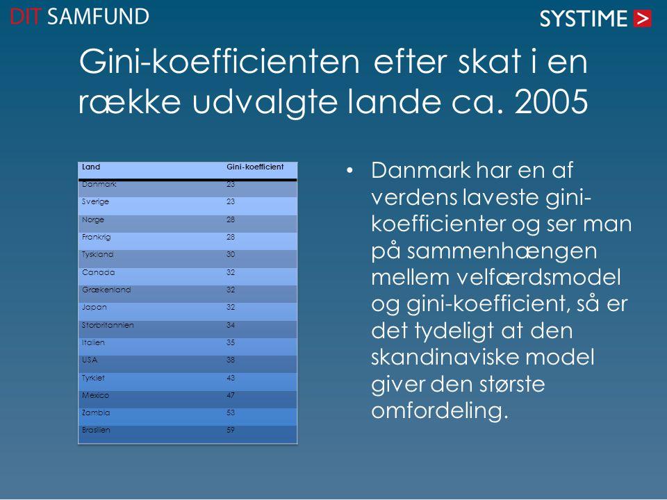 Gini-koefficienten efter skat i en række udvalgte lande ca. 2005 Danmark har en af verdens laveste gini- koefficienter og ser man på sammenhængen mell