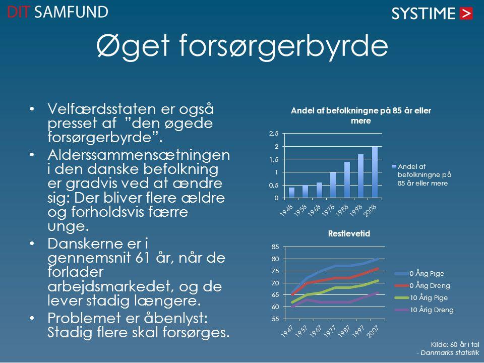 """Øget forsørgerbyrde Velfærdsstaten er også presset af """"den øgede forsørgerbyrde"""". Alderssammensætningen i den danske befolkning er gradvis ved at ændr"""