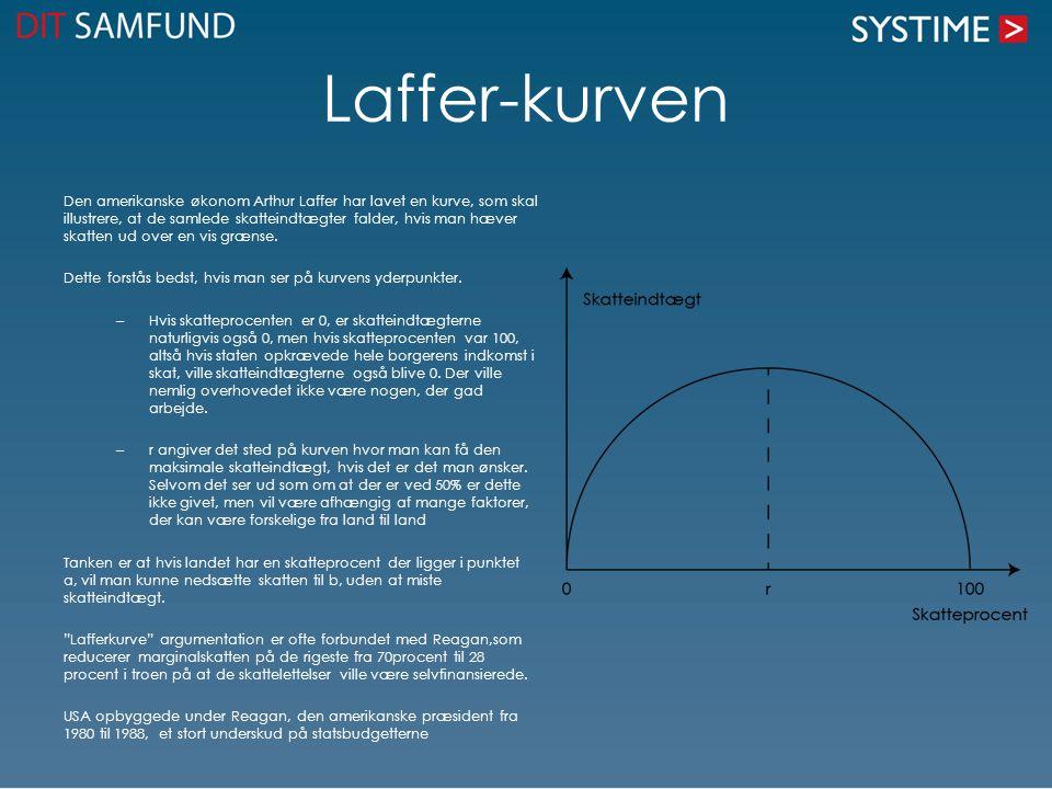 Laffer-kurven Den amerikanske økonom Arthur Laffer har lavet en kurve, som skal illustrere, at de samlede skatteindtægter falder, hvis man hæver skatt
