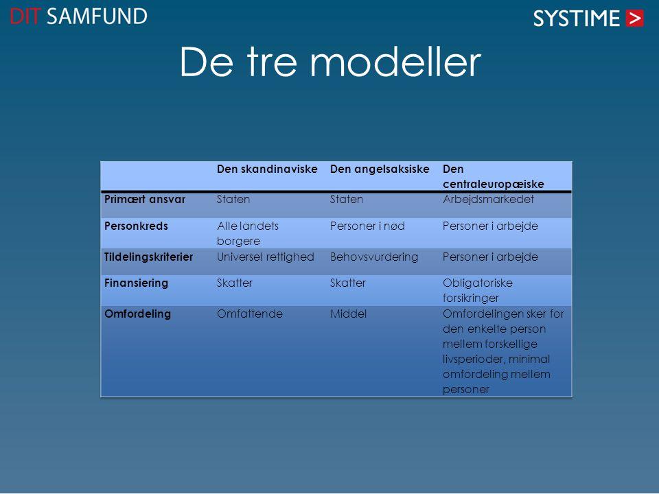 Ændring af skattesystemet Der er også nogle, der mener, at vi er nødt til at ændre skattesystemet i Danmark.