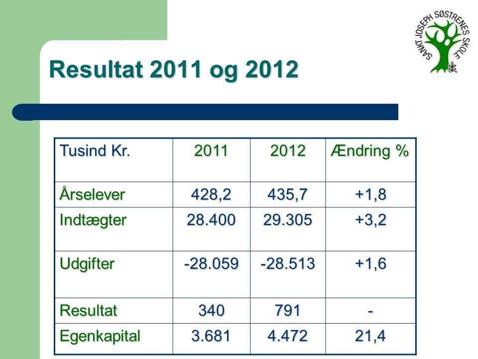 Resultat 2011 og 2012 Tusind Kr.