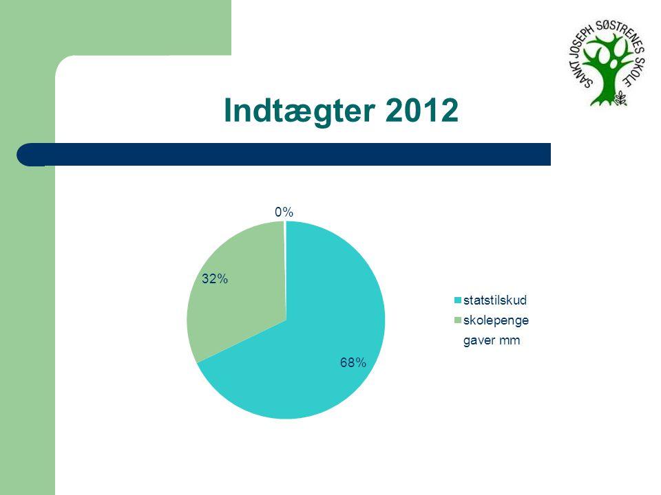 Indtægter 2012