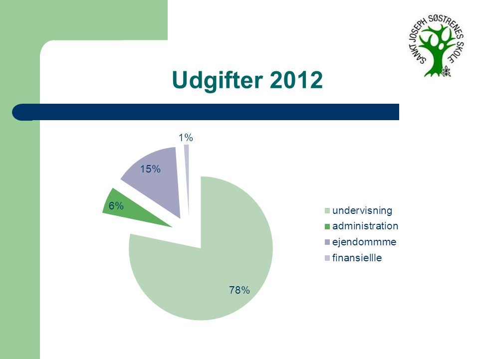 Udgifter 2012