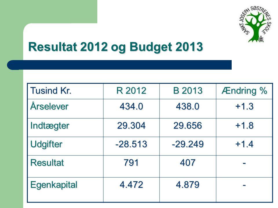 Resultat 2012 og Budget 2013 Tusind Kr.