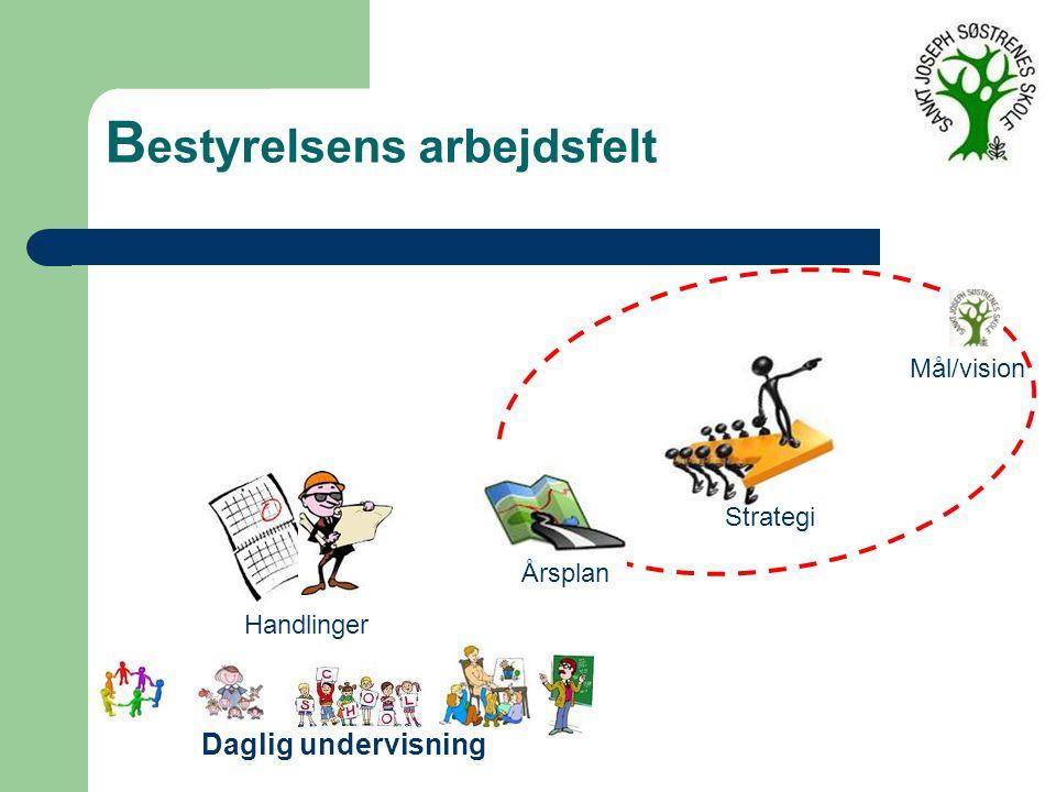 B estyrelsens arbejdsfelt Mål/vision Strategi Årsplan Handlinger Daglig undervisning
