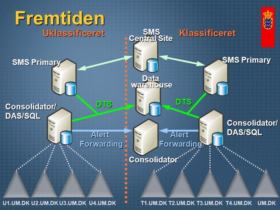 Fremtiden UklassificeretKlassificeret DTS DTS AlertForwardingAlertForwarding Consolidator/DAS/SQL Consolidator Consolidator/DAS/SQL U1.UM.DKU2.UM.DKU3.UM.DKU4.UM.DKT1.UM.DKT2.UM.DKT3.UM.DKT4.UM.DKUM.DK SMS Primary SMS Central Site Datawarehouse