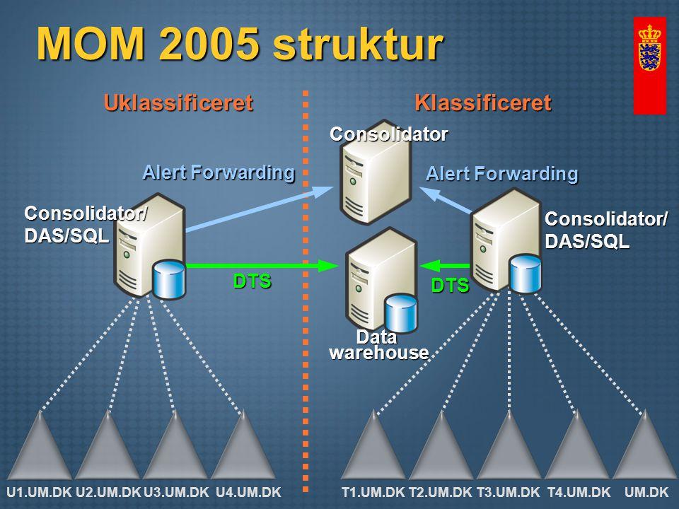 MOM 2005 struktur UklassificeretKlassificeret DTS DTS Alert Forwarding Consolidator/DAS/SQL Consolidator Consolidator/DAS/SQL Datawarehouse U1.UM.DKU2.UM.DKU3.UM.DKU4.UM.DKT1.UM.DKT2.UM.DKT3.UM.DKT4.UM.DKUM.DK