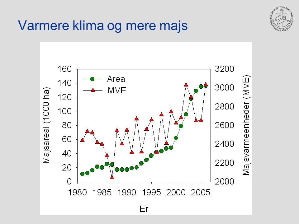 Varmere klima og mere majs
