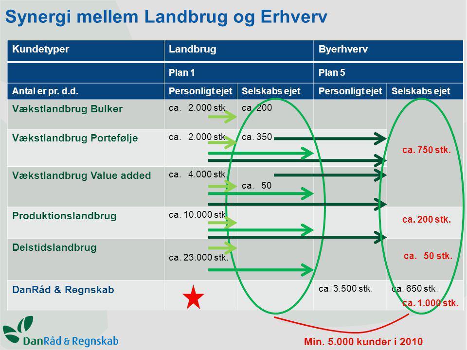 Synergi mellem Landbrug og Erhverv KundetyperLandbrugByerhverv Plan 1Plan 5 Antal er pr.