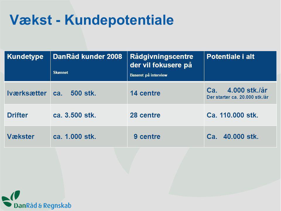 KundetypeDanRåd kunder 2008 Skønnet Rådgivningscentre der vil fokusere på Baseret på interview Potentiale i alt Iværksætterca.