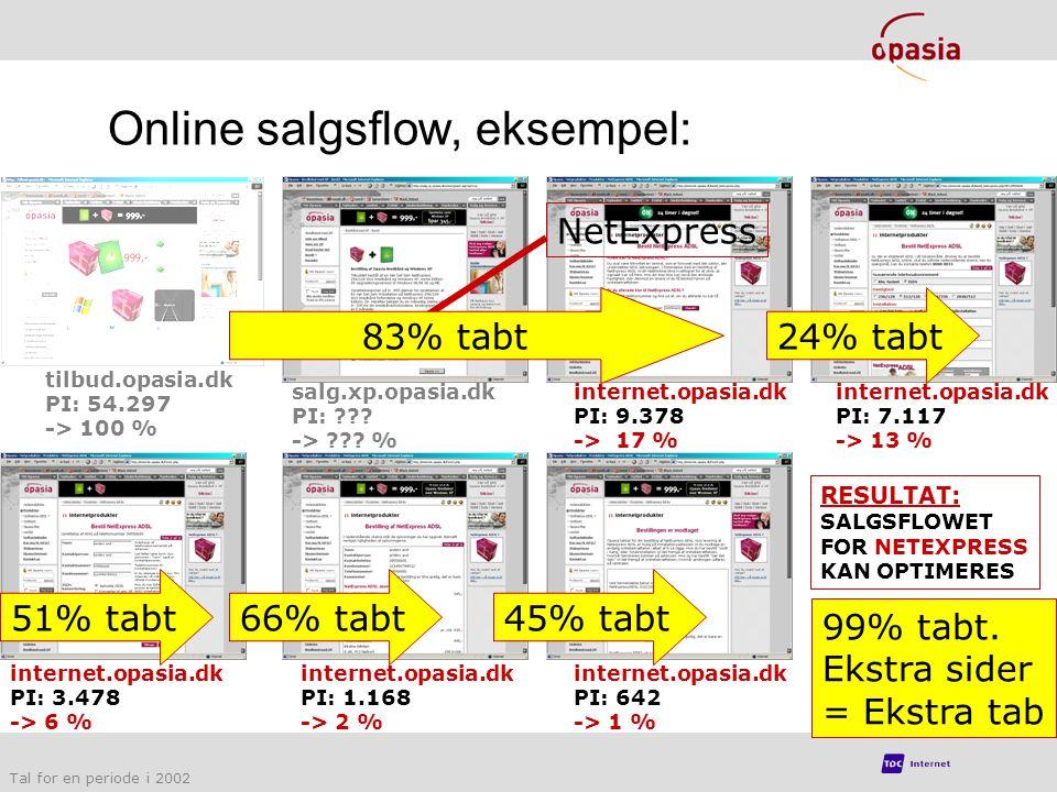 Online salgsflow, eksempel: tilbud.opasia.dk PI: 54.297 -> 100 % salg.xp.opasia.dk PI: .