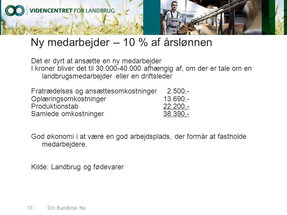Ny medarbejder – 10 % af årslønnen Det er dyrt at ansætte en ny medarbejder I kroner bliver det til 30.000-40.000 afhængig af, om der er tale om en landbrugsmedarbejder eller en driftsleder Fratrædelses og ansættesomkostninger 2.500,- Oplæringsomkostninger13.690,- Produktionstab22.200,- Samlede omkostninger38.390,- God økonomi i at være en god arbejdsplads, der formår at fastholde medarbejdere.