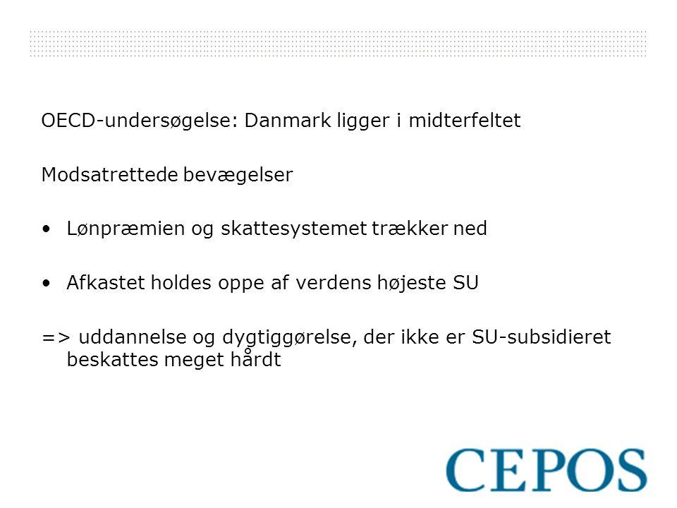 OECD-undersøgelse: Danmark ligger i midterfeltet Modsatrettede bevægelser Lønpræmien og skattesystemet trækker ned Afkastet holdes oppe af verdens højeste SU => uddannelse og dygtiggørelse, der ikke er SU-subsidieret beskattes meget hårdt