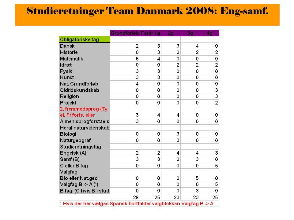 Studieretninger Team Danmark 2008: Eng-samf.
