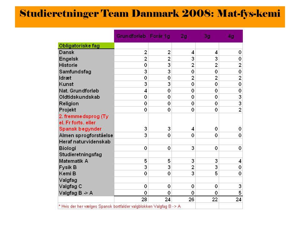 Studieretninger Team Danmark 2008: Mat-fys-kemi