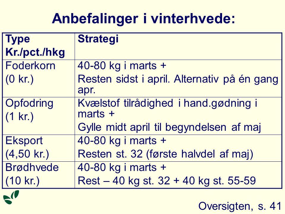 Anbefalinger i vinterhvede: Type Kr./pct./hkg Strategi Foderkorn (0 kr.) 40-80 kg i marts + Resten sidst i april.
