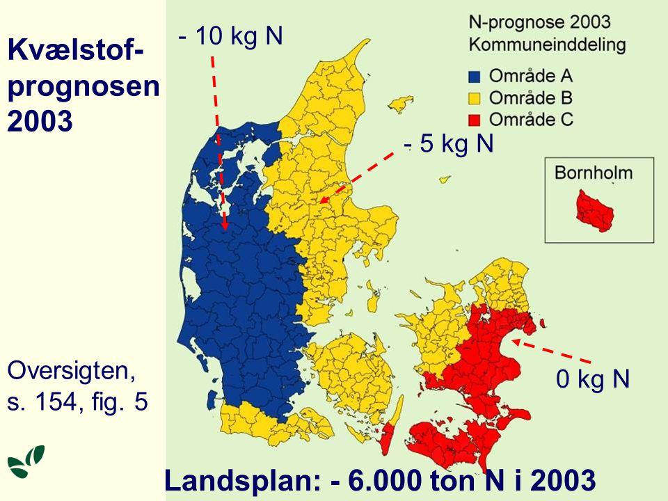 Kvælstof- prognosen 2003 - 10 kg N - 5 kg N 0 kg N Landsplan: - 6.000 ton N i 2003 Oversigten, s.
