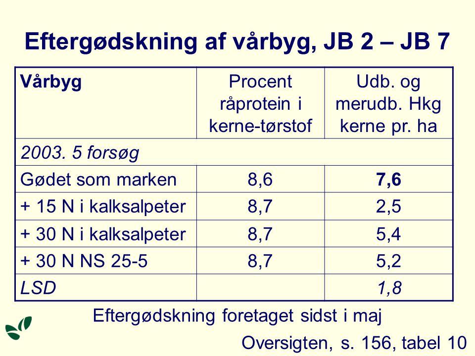 VårbygProcent råprotein i kerne-tørstof Udb. og merudb.