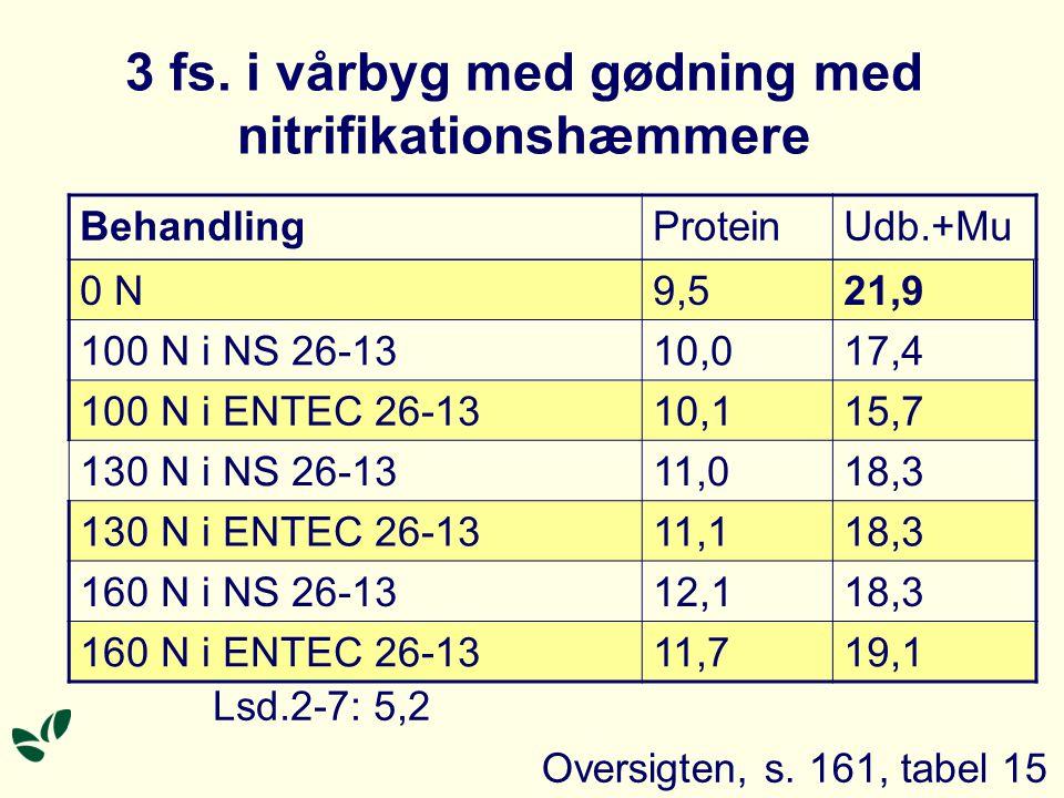 BehandlingProteinUdb.+Mu 0 N9,521,9 100 N i NS 26-1310,017,4 100 N i ENTEC 26-1310,115,7 130 N i NS 26-1311,018,3 130 N i ENTEC 26-1311,118,3 160 N i NS 26-1312,118,3 160 N i ENTEC 26-1311,719,1 3 fs.