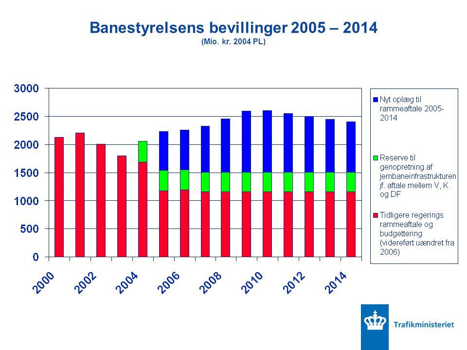 Banestyrelsens bevillinger 2005 – 2014 (Mio. kr. 2004 PL)