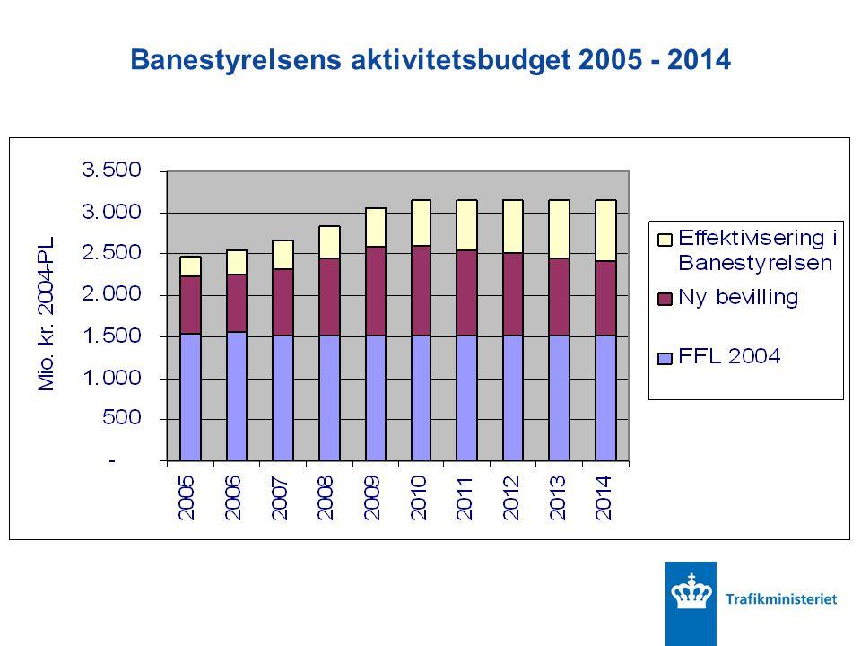 Banestyrelsens aktivitetsbudget 2005 - 2014
